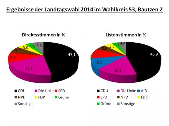 Ergebnisse der Landtagswahl 2014 im Wahlkreis 53