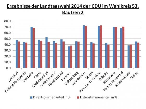 Ergebnisse der Landtagswahl 2014 im Wahlkreis 53_nach Orten