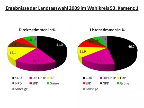 ergebnisse-der-landtagswahl-2009-im-wahlkreis-53