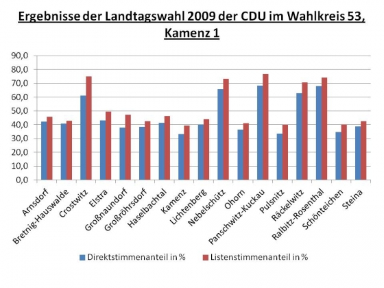 ergebnisse-der-landtagswahl-2009-im-wahlkreis-53_nach-orten
